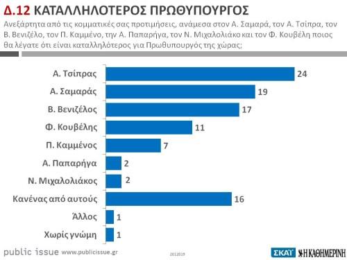 Δημοσκόπηση Public Issue: Στο 30% ο ΣΥΡΙΖΑ, καταλληλότερος πρωθυπουργός ο Τσίπρας - Φωτογραφία 2