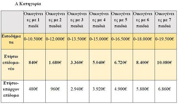 Τελικός πίνακας με εισοδηματικά όρια και ποσά για τα νέα οικογενειακά επιδόματα - Φωτογραφία 1