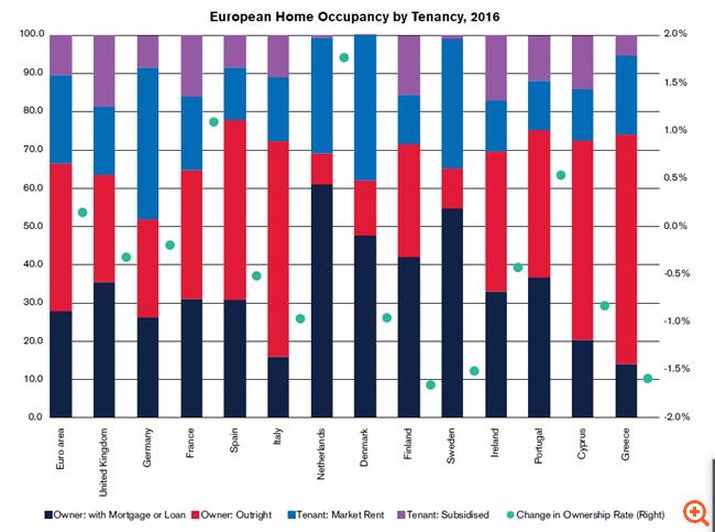 DBRS: Ποσοστό-έκπληξη των Ελλήνων που έχουν αγοράσει το σπίτι τους με δάνειο - Φωτογραφία 2