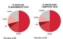Επέβαλαν ΕΦΚΑ 26,95% στους αστέγους πωλητές της «Σχεδίας»! - Φωτογραφία 2