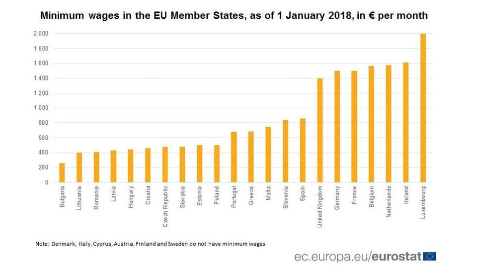Ο «χάρτης» των μισθών στην ΕΕ. Ποια χώρα πληρώνει τα περισσότερα, ποια τα λιγότερα. Που κατατάσσεται η Ελλάδα - Φωτογραφία 2