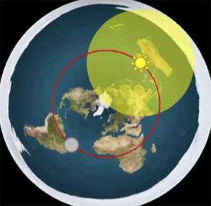 Επίπεδη Γη: Γιατί πιστεύουν τόσοι σε αυτή την «τρελή» Θεωρία; - Φωτογραφία 3