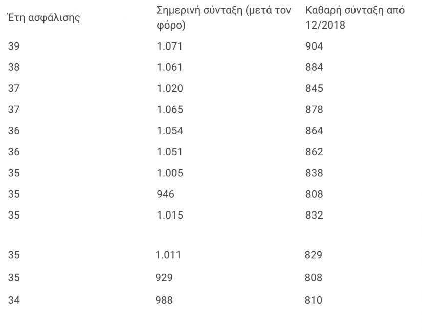 Έρχεται «φοροτσουνάμι»: Συμπληρωματικός φόρος 706 ευρώ - Δείτε τα νέα ποσά συντάξεων (φωτό) - Φωτογραφία 4