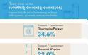 Έρευνα: Ποια είναι η σημαντικότερη οικιακή συσκευή και ποια είναι η πιο ευπαθής σε βλάβες; - Φωτογραφία 2