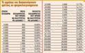 81 ημέρες για «χτίσιμο» αφορολόγητου - Φόρος 22% στο «ακάλυπτο» ποσό. Τι να προσέξουμε (ΠΙΝΑΚΑΣ)