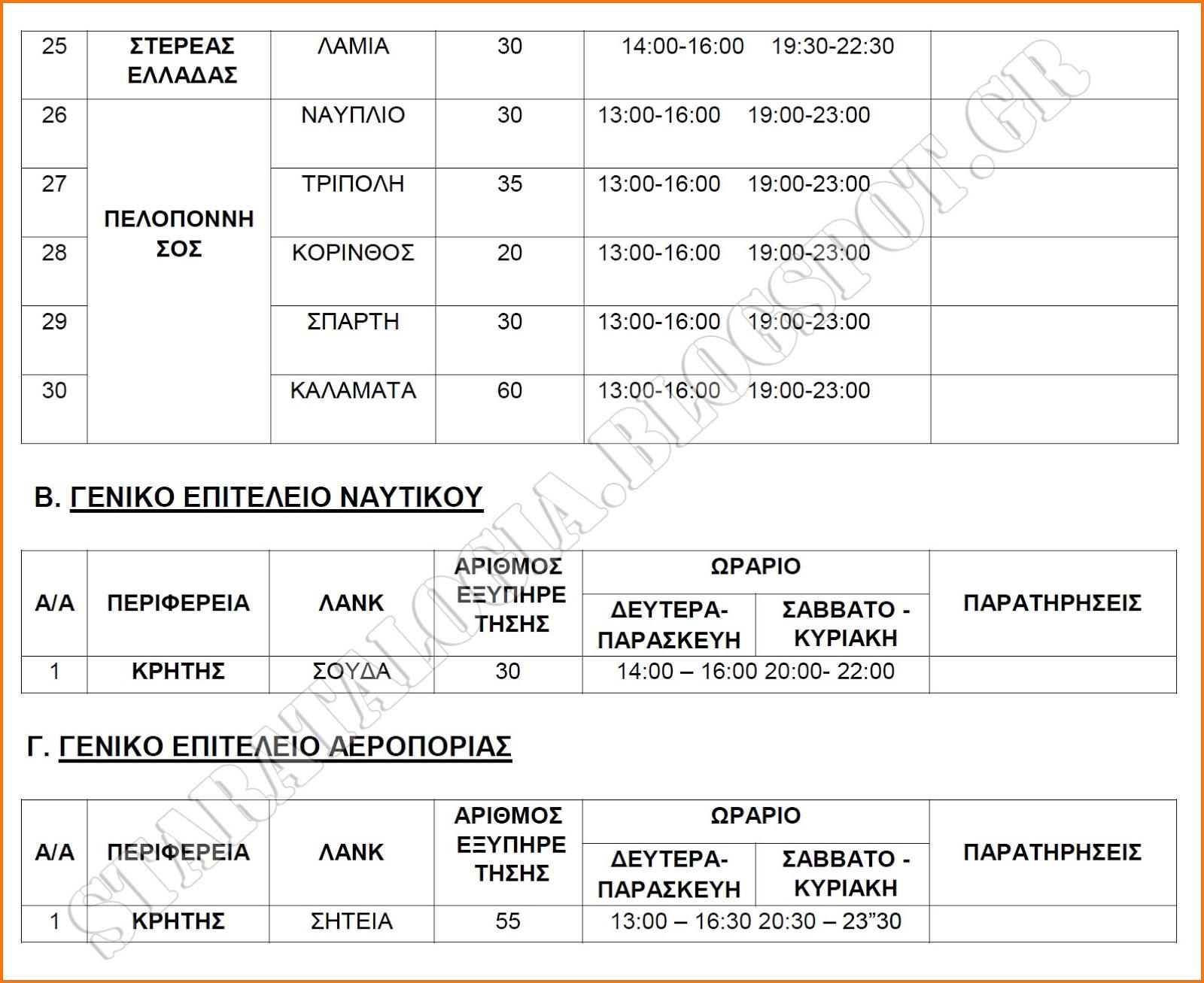 Σίτιση αναπληρωτών εκπαιδευτικών σε Στρατιωτικές Λέσχες (ΕΓΓΡΑΦΟ-ΠΙΝΑΚΕΣ) - Φωτογραφία 3