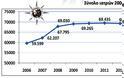 Αύξηση ψυχιάτρων στην Ελλάδα στα χρόνια της κρίσης - Το παράδοξο σε σχέση με τις άλλες ειδικότητες - Φωτογραφία 3