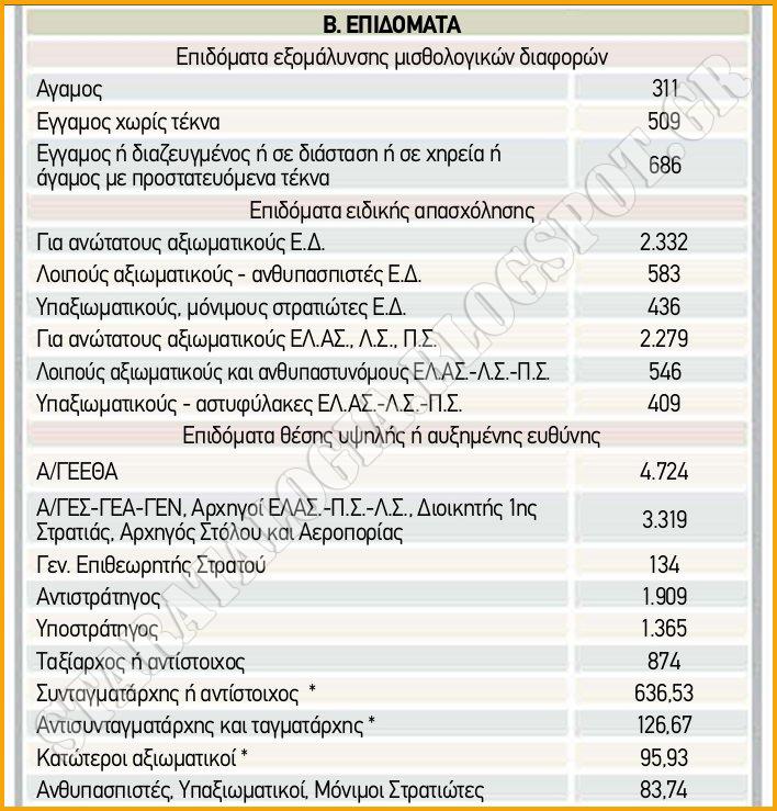 «Κουρεμένα» κατά 40% τα αναδρομικά στα ειδικά μισθολόγια. Τι ισχύει για αποστράτους (ΠΙΝΑΚΕΣ) - Φωτογραφία 3