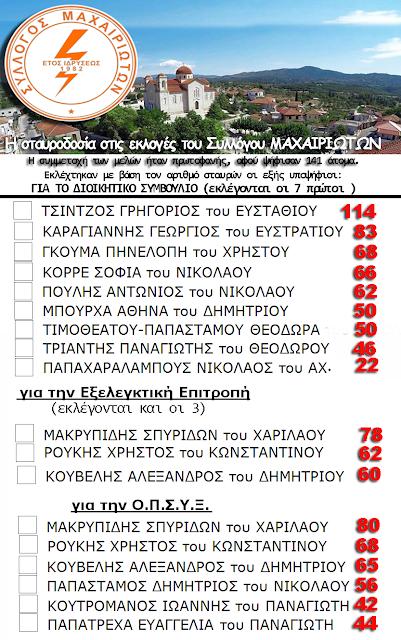 Με πρωτοφανή συμμετοχή ολοκληρώθηκαν οι εκλογές του Συλλόγου ΜΑΧΑΙΡΙΩΤΩΝ Ξηρομέρου -Ποιοι εκλέγονται (ΟΝΟΜΑΤΑ) - Φωτογραφία 3