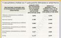 10 διεκδικήσεις από μισθωτούς, συνταξιούχους και απόστρατους (ΠΙΝΑΚΑΣ) - Φωτογραφία 2
