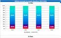 Η «διελκυστίνδα» των γενοσήμων: Άνοδος στον όγκο, πτώση σε αξία