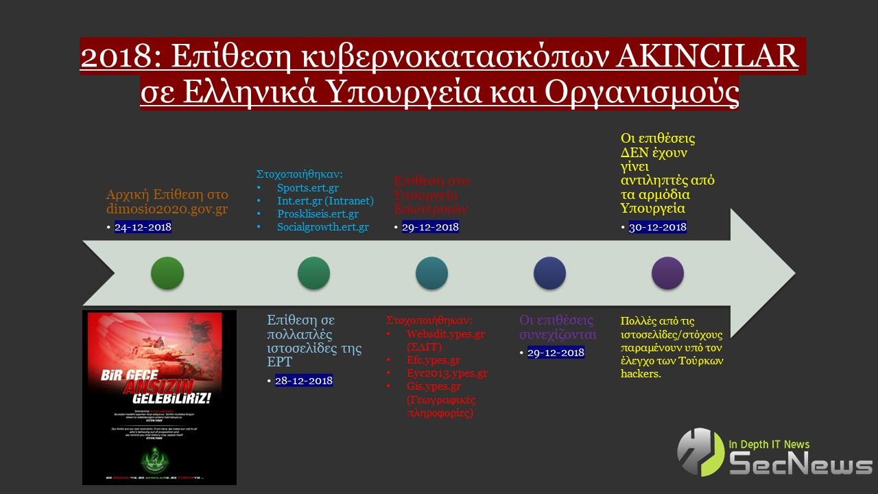 Κυβερνοεπιθέσεις Τούρκων κατασκόπων σε Υπουργεία! - Φωτογραφία 1