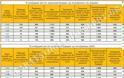 Συντάξεις: Οι επιστροφές χρημάτων μέσω προσωπικής διαφοράς από τις παράνομες μειώσεις (ΠΙΝΑΚΑΣ)
