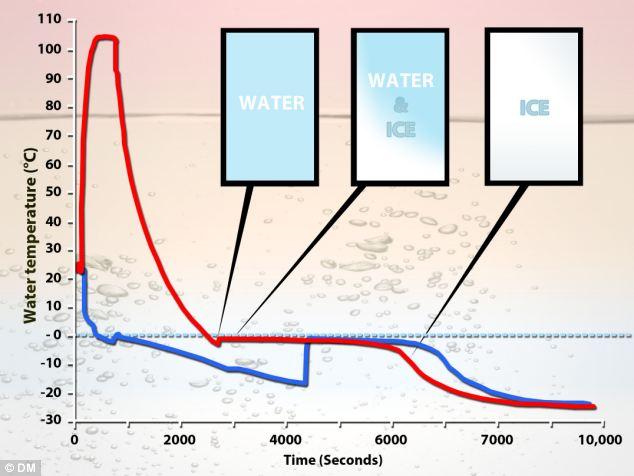 Γιατί το ζεστό νερό παγώνει πιο γρήγορα από το κρύο - Φωτογραφία 2