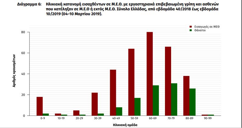 Στους 118 οι νεκροί της γρίπης. Μείωση της δραστηριότητας καταγράφει το ΚΕΕΛΠΝΟ - Φωτογραφία 3