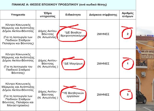 Έξι (6) προσλήψεις στο ΚΕΝΤΡΟ ΜΕΡΙΜΝΑΣ δήμου Ακτίου-Βόνιτσας - Φωτογραφία 1