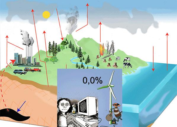 Το ατμοσφαιρικό CO2 δεν είναι καν ανθρωπογενές... Και οι ασήμαντες ΑΠΕ ούτε που το ακουμπάνε... - Φωτογραφία 1