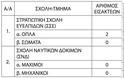 Στρατιωτικές Σχολές: Ειδικό ποσοστό εισαγωγής πληγέντων μαθητών και αποφοίτων Λυκείων (ΠΙΝΑΚΕΣ-ΦΕΚ) - Φωτογραφία 2