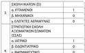 Στρατιωτικές Σχολές: Ειδικό ποσοστό εισαγωγής πληγέντων μαθητών και αποφοίτων Λυκείων (ΠΙΝΑΚΕΣ-ΦΕΚ) - Φωτογραφία 3