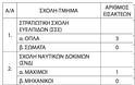 Στρατιωτικές Σχολές: Ειδικό ποσοστό εισαγωγής πληγέντων μαθητών και αποφοίτων Λυκείων (ΠΙΝΑΚΕΣ-ΦΕΚ) - Φωτογραφία 4