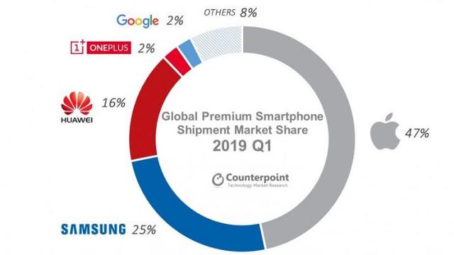 Υπερσύγχρονα smartphones: Η Apple και άλλοι κατασκευαστές παρουσίασαν πτώση κατά το πρώτο τρίμηνο - Φωτογραφία 4