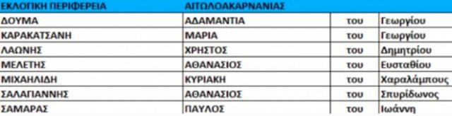 Οι επτά οι υποψήφιοι του Κυριάκου Βελόπουλου στην Αιτωλοακαρνανία - Φωτογραφία 2