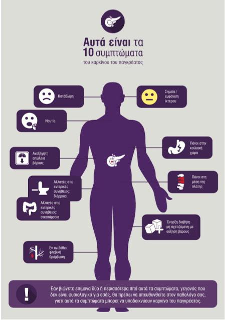 Καρκίνος του Παγκρέατος, από τους πιο θανατηφόρους καρκίνους. Ποια τα 10 συμπτώματα; Νεότερες θεραπείες (video) - Φωτογραφία 3