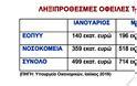 """Προεκλογικός """"καλπασμός"""" για τις ληξιπρόθεσμες οφειλές του τομέα της Υγείας - Στα 714 εκατ. ευρώ - Φωτογραφία 2"""