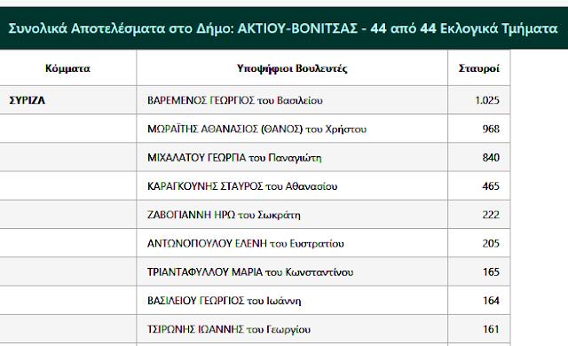 Η ΓΕΩΡΓΙΑ ΜΙΧΑΛΑΤΟΥ του ΣΥΡΙΖΑ δεν κατάφερε να εκλεγεί αλλά αναδείχθηκε πρώτη σε σταυρούς προτίμησης στη ΒΟΝΙΤΣΑ -Ευχαριστήριο - Φωτογραφία 4