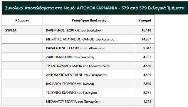 Η ΓΕΩΡΓΙΑ ΜΙΧΑΛΑΤΟΥ του ΣΥΡΙΖΑ δεν κατάφερε να εκλεγεί αλλά αναδείχθηκε πρώτη σε σταυρούς προτίμησης στη ΒΟΝΙΤΣΑ -Ευχαριστήριο - Φωτογραφία 5