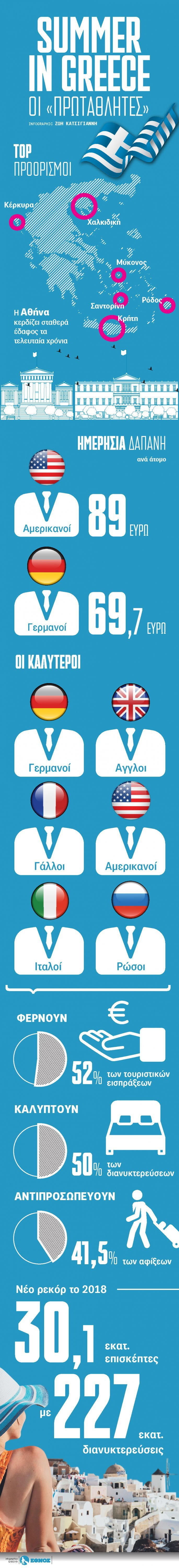 Summer in Greece - Οι πρωταθλητές - Φωτογραφία 2