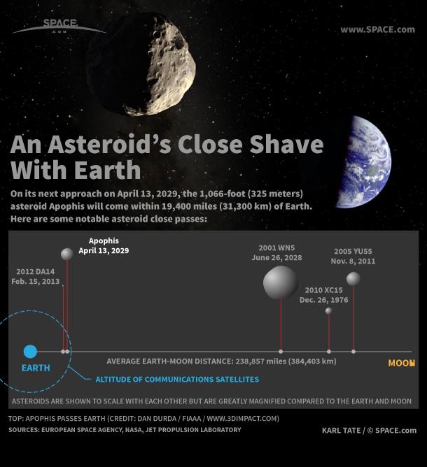 Όχι, «αστεροειδής – τέρας» ΔΕΝ απειλεί τη Γη - Φωτογραφία 3