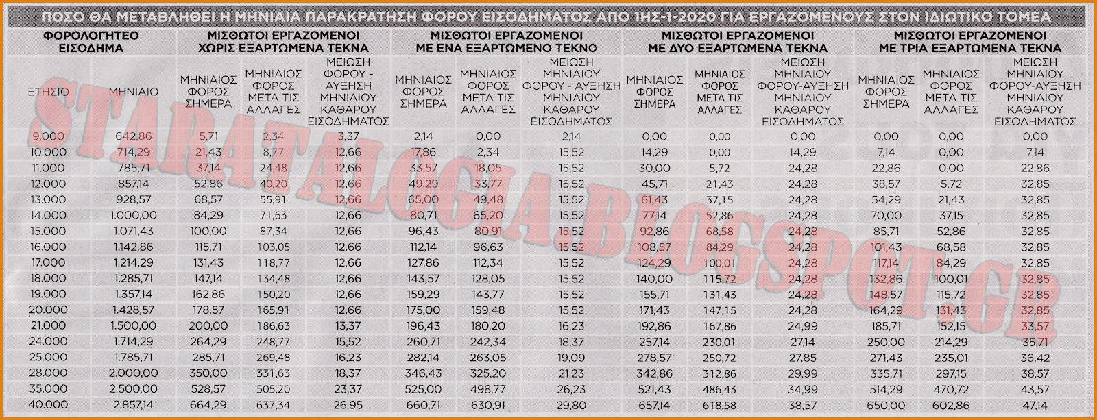 Αυξήσεις σε μισθούς-συντάξεις μέσω μείωσης μηνιαίας παρακράτησης φόρου (ΑΝΑΛΥΤΙΚΟΙ ΠΙΝΑΚΕΣ) - Φωτογραφία 2