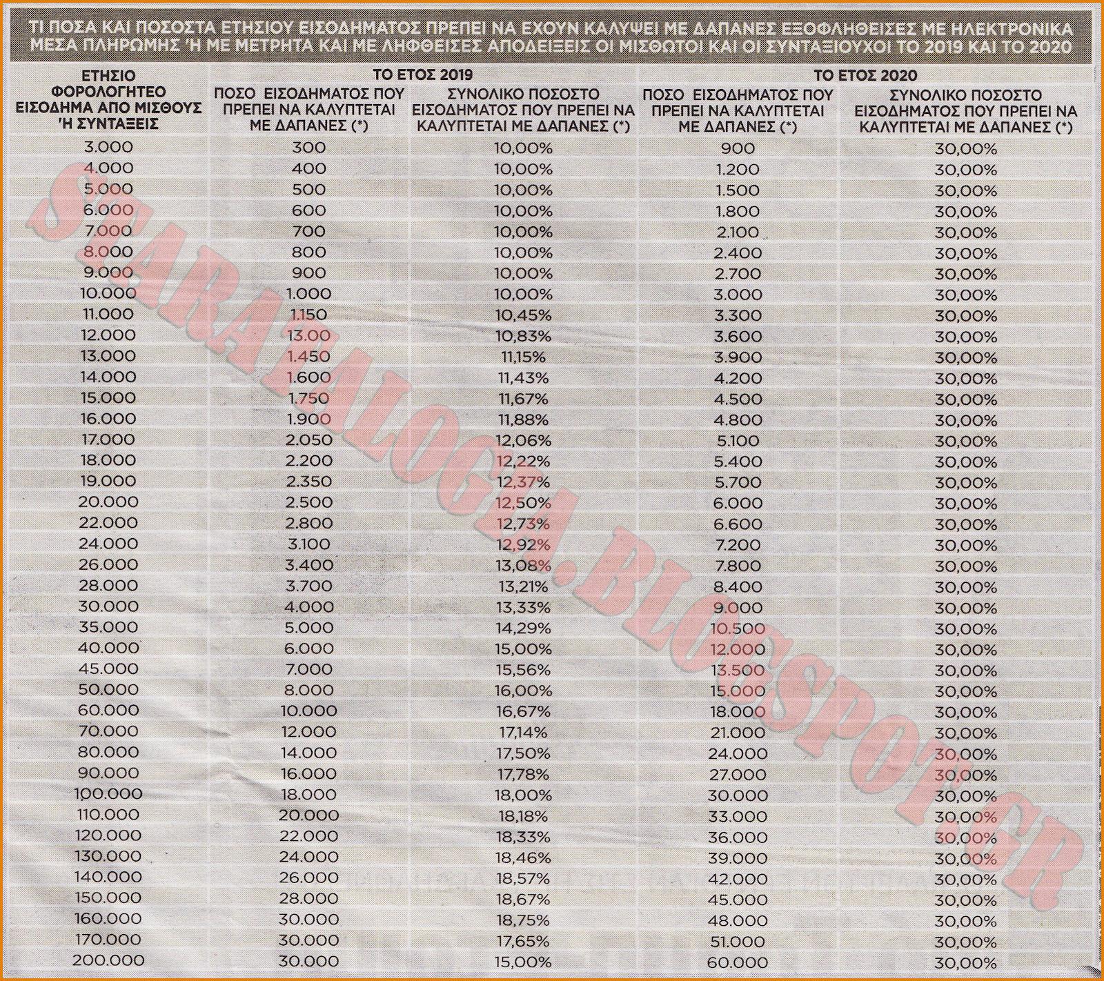 Ποιες δαπάνες θα μετρούν για αφορολόγητο-Διπλό πέναλτι από Εφορία  (ΠΙΝΑΚΑΣ-ΓΡΑΦΗΜΑ) - Φωτογραφία 1
