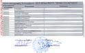 ΒΑΣΙΛΗΣ ΜΟΥΡΚΟΥΣΗΣ: Παράδοση-παραλαβή στο Νομικό Πρόσωπο (ΝΠΔΔ) Δήμου Ξηρομέρου, με απόθεμα στο ταμείο για την κάλυψη των λειτουργικών αναγκών του! - Φωτογραφία 15