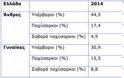 16,6 δισ. ευρώ θα κοστίσει η παχυσαρκία στην Ελλάδα