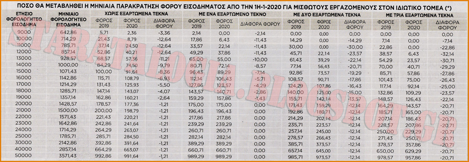Δείτε τις νέες αποδοχές μισθωτών-συνταξιούχων μέσω μειωμένης παρακράτησης φόρου (ΠΙΝΑΚΕΣ) - Φωτογραφία 2