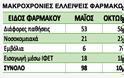 Σε μακροχρόνια έλλειψη 104 φάρμακα από την ελληνική αγορά - 21 νοσοκομειακά και 7 εμβόλια - Φωτογραφία 2