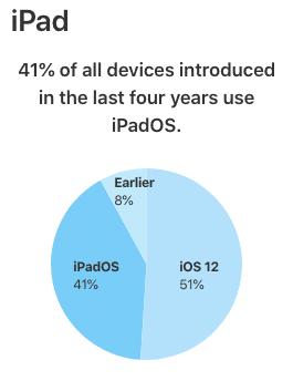 Το iOS 13 τρέχει τώρα στο 50% όλων των iPhones - Φωτογραφία 4