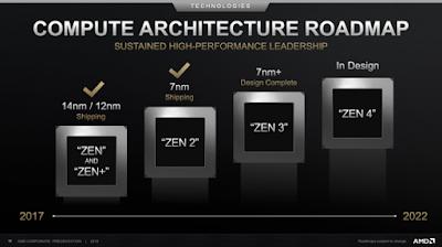 Η AMD επιβεβαιώνει την σειρά Ryzen 4000 το 2020, στα laptop - Φωτογραφία 1