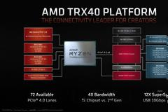 ΦΡΕΣΚΟΥΣ Ryzen Threadripper 3ης γενιάς ανακοίνωσε η AMD