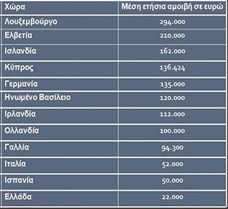 Αδικία: 22.000 ευρώ ο Έλληνας γιατρός, 136.424 ευρώ ο Κύπριος, 50.000 ο Ισπανός! - Φωτογραφία 2