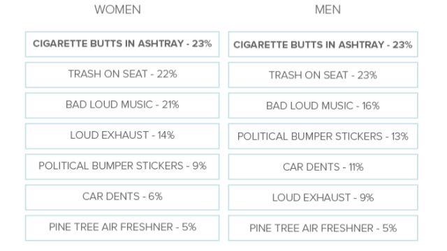 Ερευνα: Τι θέλουν οι άντρες και τι οι γυναίκες από το αυτοκίνητό τους; - Φωτογραφία 2