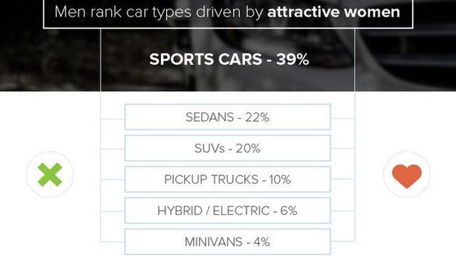 Ερευνα: Τι θέλουν οι άντρες και τι οι γυναίκες από το αυτοκίνητό τους; - Φωτογραφία 5