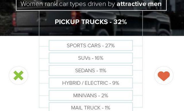 Ερευνα: Τι θέλουν οι άντρες και τι οι γυναίκες από το αυτοκίνητό τους; - Φωτογραφία 6
