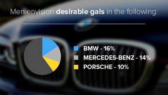 Ερευνα: Τι θέλουν οι άντρες και τι οι γυναίκες από το αυτοκίνητό τους; - Φωτογραφία 7