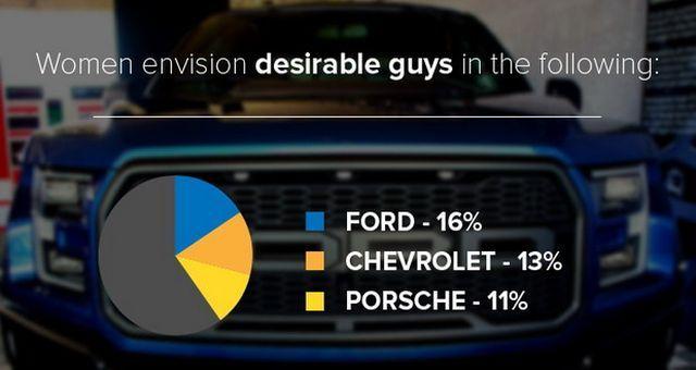 Ερευνα: Τι θέλουν οι άντρες και τι οι γυναίκες από το αυτοκίνητό τους; - Φωτογραφία 8