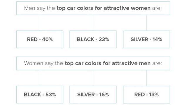 Ερευνα: Τι θέλουν οι άντρες και τι οι γυναίκες από το αυτοκίνητό τους; - Φωτογραφία 9