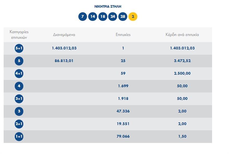 Τζόκερ: Αυτοί είναι οι αριθμοί που έδωσαν 1,4 εκατ. ευρώ στον υπερτυχερό - Φωτογραφία 2