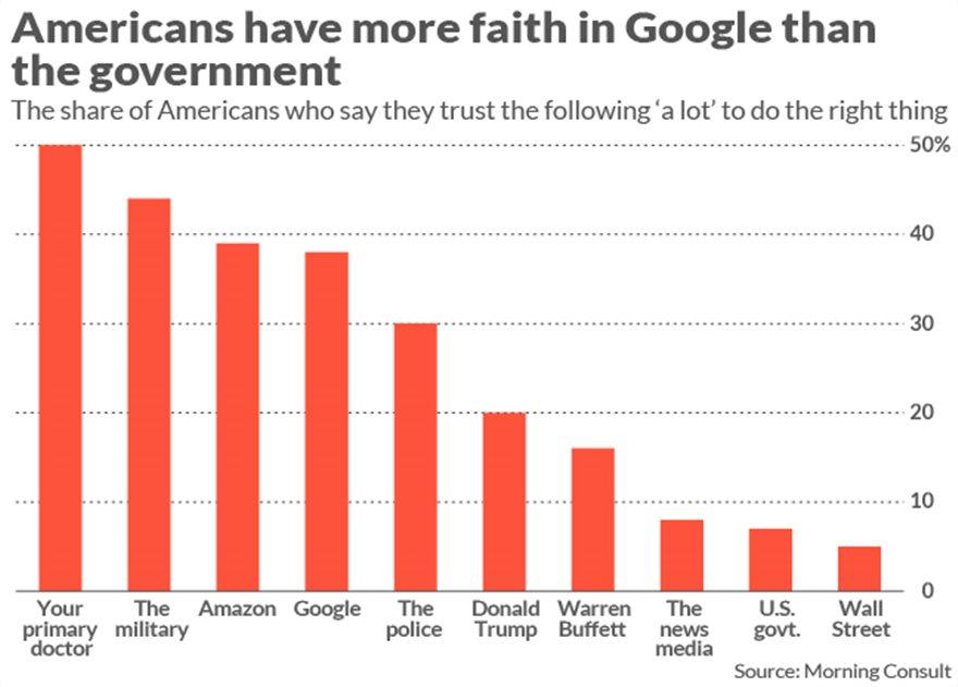 Οι Αμερικανοί εμπιστεύονται περισσότερο την Google παρά τον Τραμπ - Φωτογραφία 2